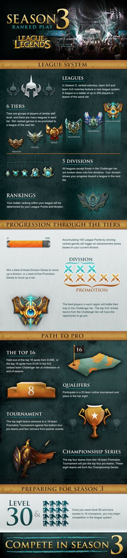 League of Legends Season 3 Infographic